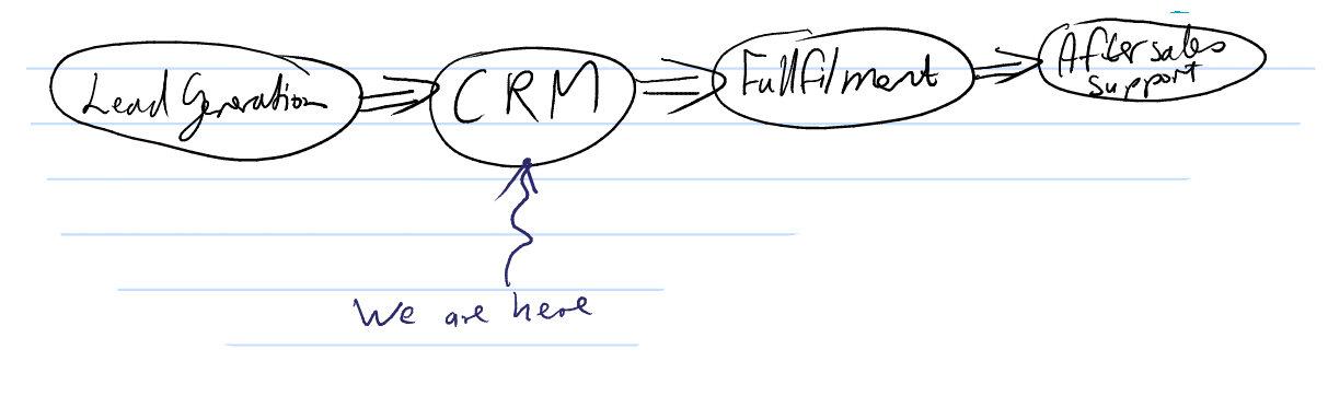 Overall process fit of CRM